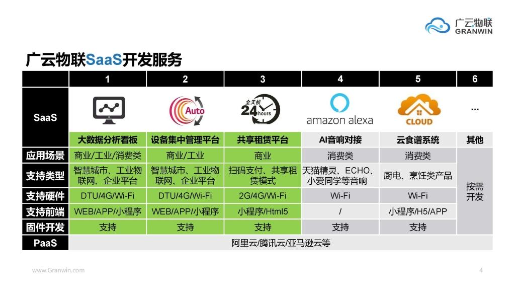 广云物联企业自建物联网平台介绍 Ver.20030101_页面_04