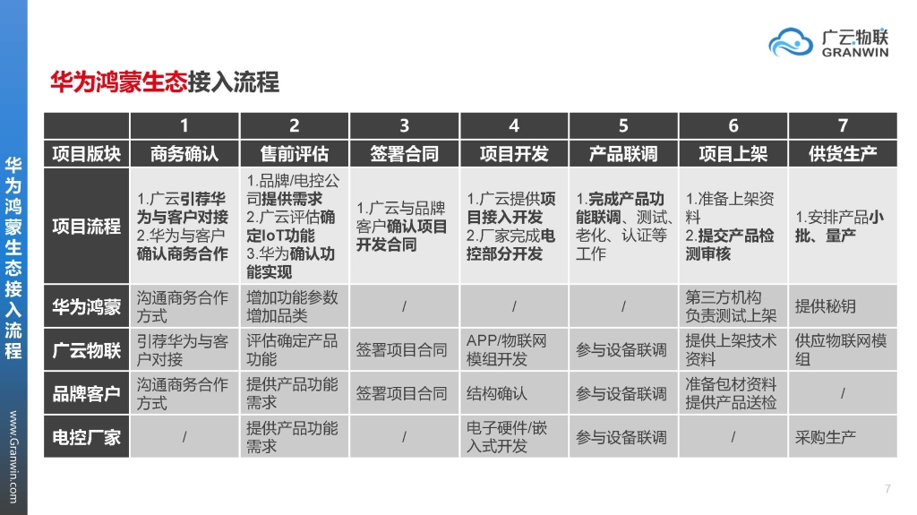 广云物联·华为鸿蒙&Hilink生态接入介绍Ver21061604_页面_07