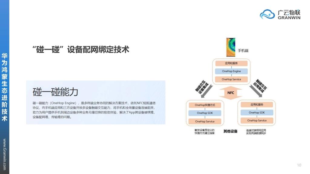 广云物联·华为鸿蒙&Hilink生态接入介绍Ver21061604_页面_10