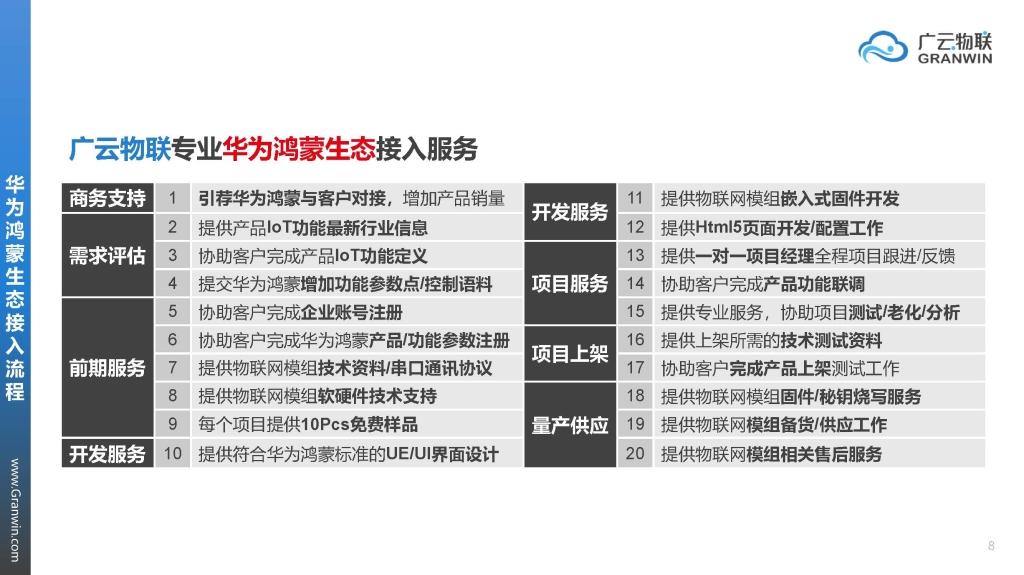 广云物联·华为鸿蒙&Hilink生态接入介绍Ver21061604_页面_08