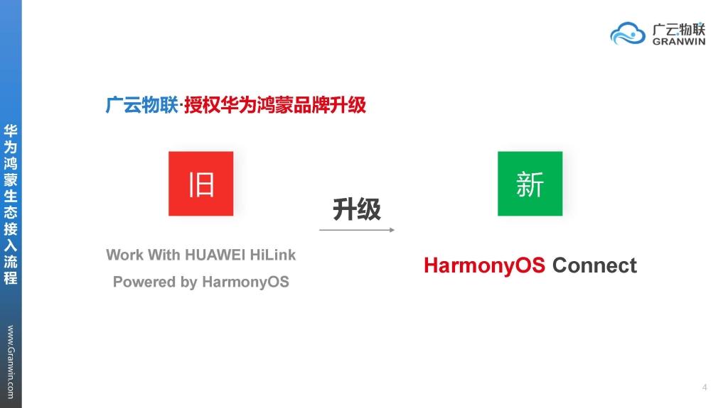 广云物联·华为鸿蒙&Hilink生态接入介绍Ver21061604_页面_04